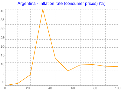 Argentina - Inflation rate (consumer prices) (%)